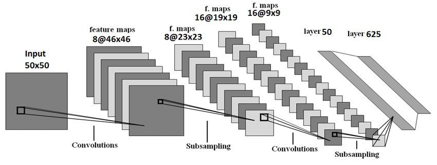 An example of the architecture of the convolutional neural network ...