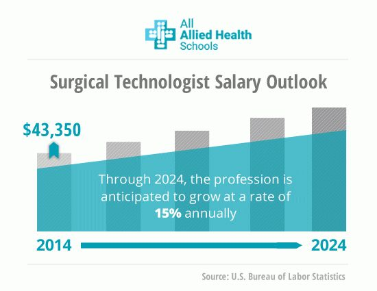 Read About Surgical Technologist Certification | All Allied Health ...
