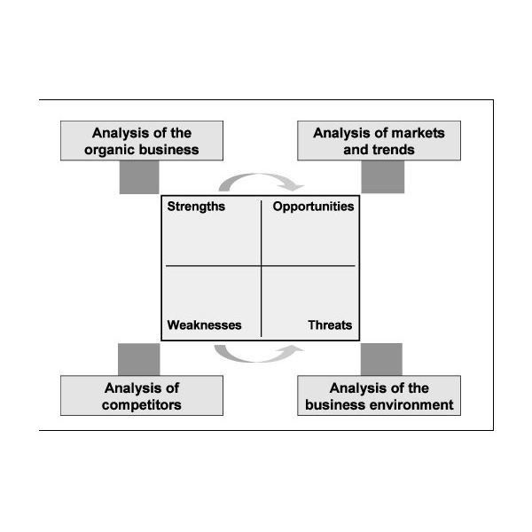 Fundamental Steps of a Business Requirements Analysis