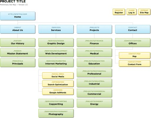 How to Build a Sitemap - OnDigitalMarketing