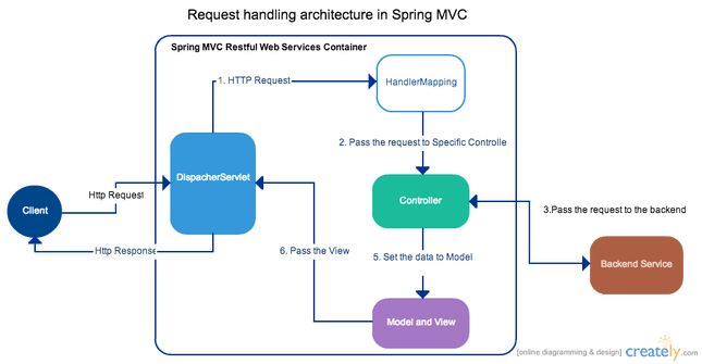 Spring MVC with Hibernate   Complex to Simple