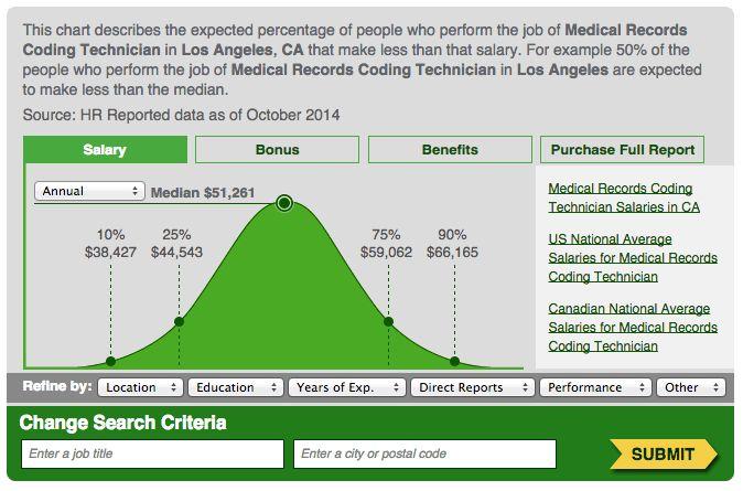 Medical Billing & Coding Technician Salaries in Los Angeles, CA ...