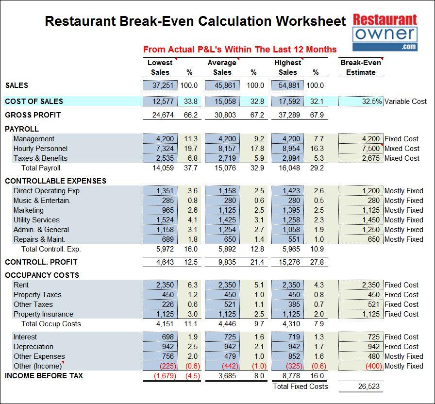 Restaurant Break-Even Calculation Worksheet