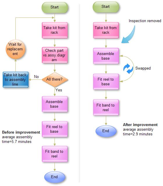 The best examples of user flow charts - Quora