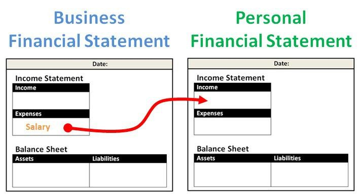 The Ultimate Guide to Creating Your Personal Financial Statement ...