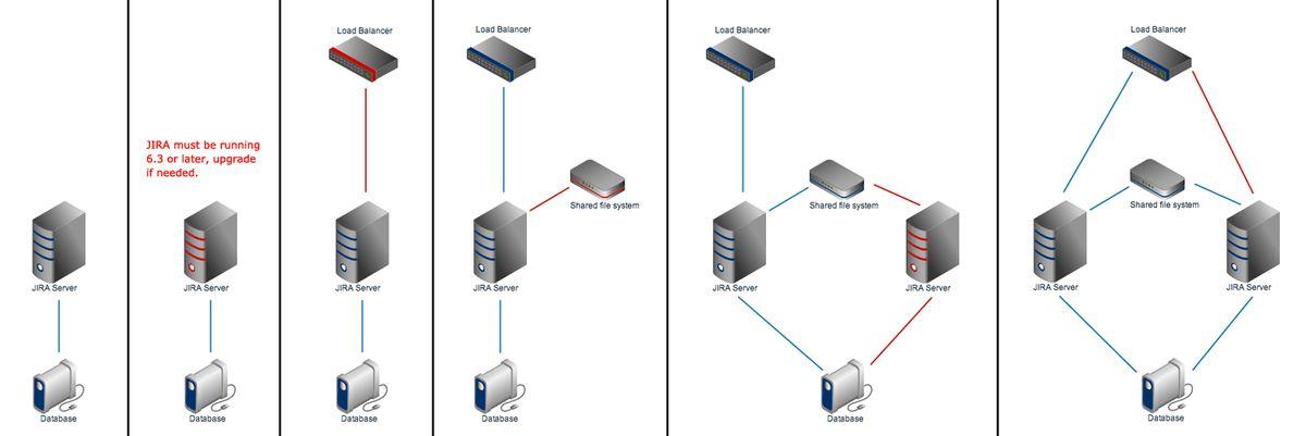 Installing JIRA Data Center - Atlassian Documentation