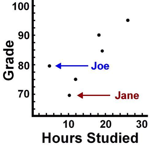 Psych. Statistics: Correlation