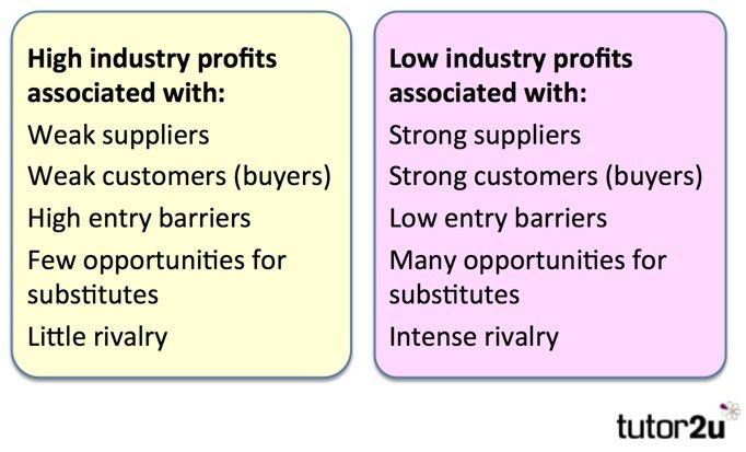 Porter's Model of Industry Rivalry (Five Forces) | tutor2u Business