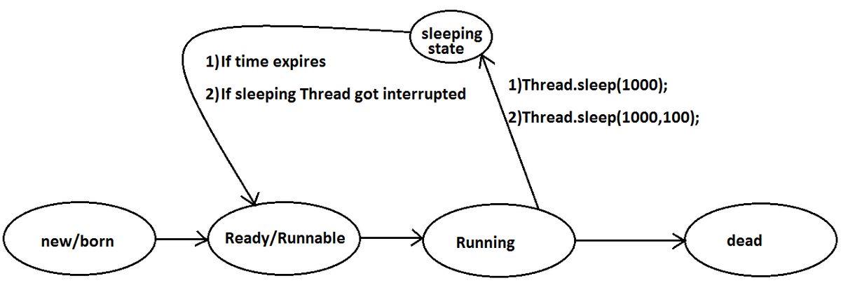 Java MultiThreading concepts | Java MultiThreading Tutorial | Java ...