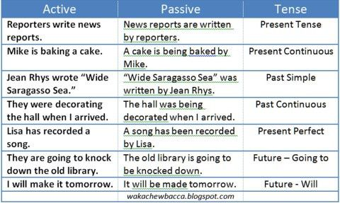 Passive Voice | A Place for Writers
