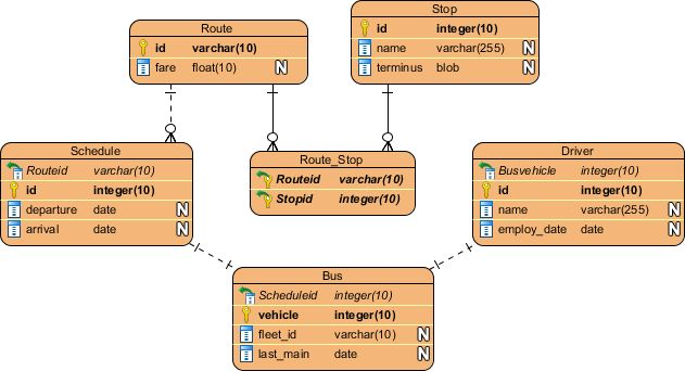 How to Model Relational Database Design with ERD?