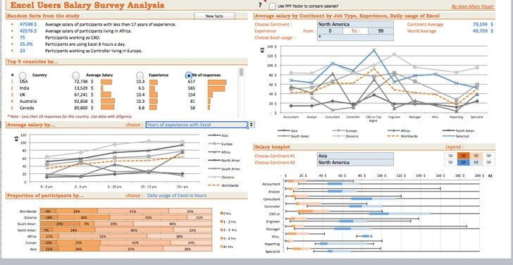 Excel Dashboard Template | Download Free & Premium Templates ...