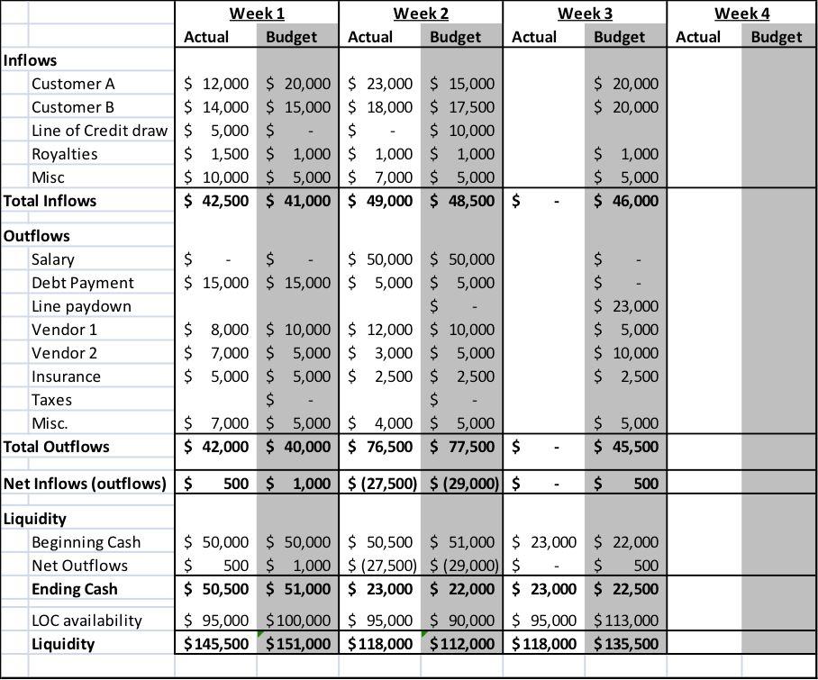 cash budget   plura Financial Blog