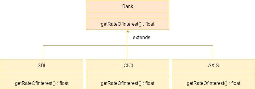 Polymorphism in Java - javatpoint