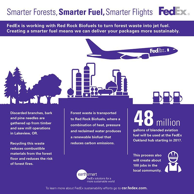 Innovation - About FedEx