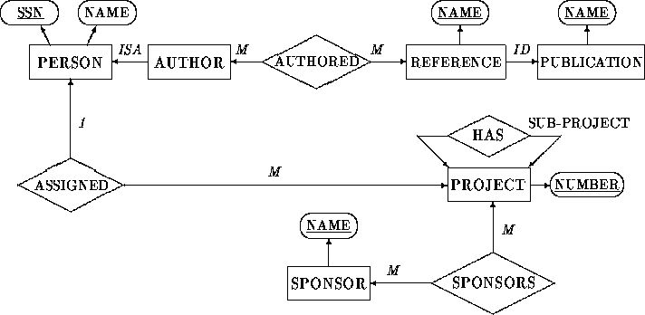 Extended Entity-Relationship Diagram.