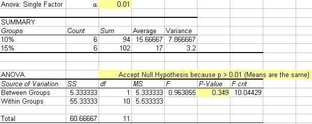 One Way (Single Factor) ANOVA Example in Excel