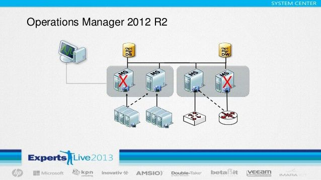 Haal de mist uit de monitoring van je cloud met System Center 2012 R2…