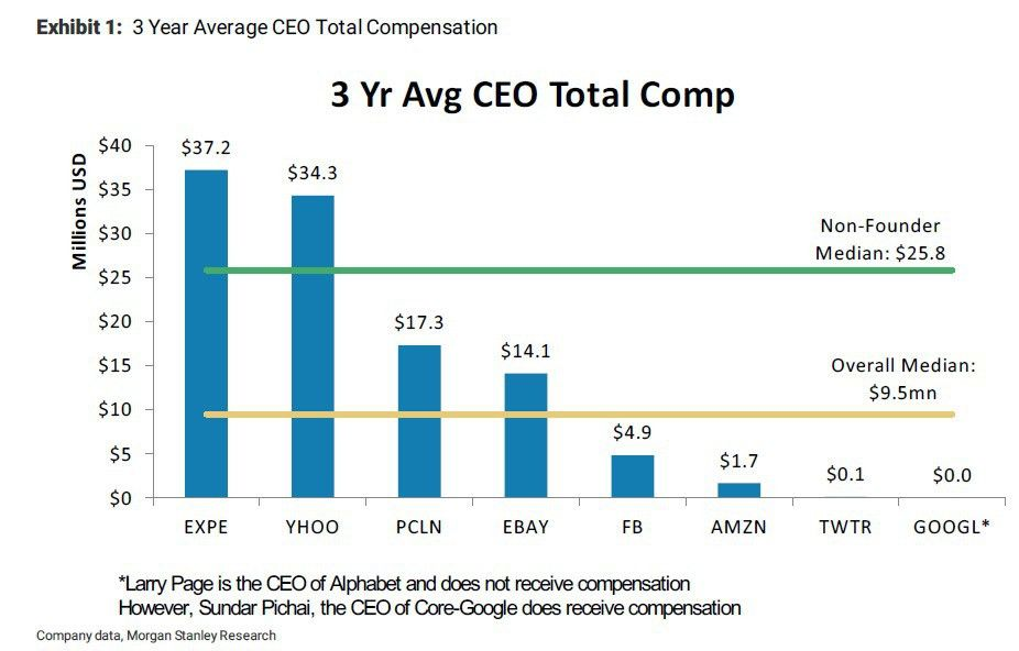 Executive Com: How Should Internet CEOs Be Paid?