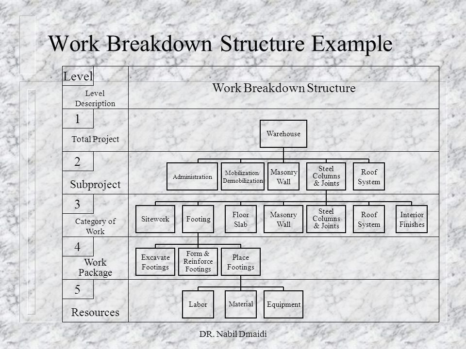 Work Breakdown Structure WBS - ppt video online download
