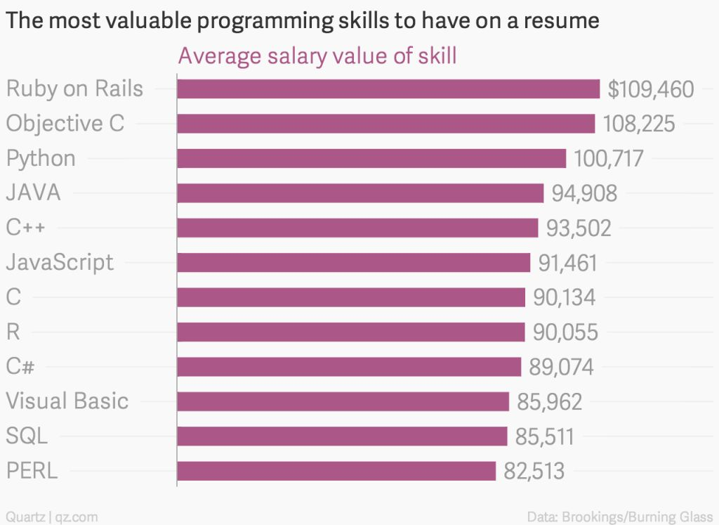 Don't Rely On Salary Data To Pick A Programming Language To Learn ...
