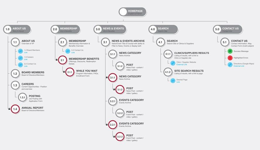 site-map-example.jpg (888×515) | IA - sitemaps | Pinterest
