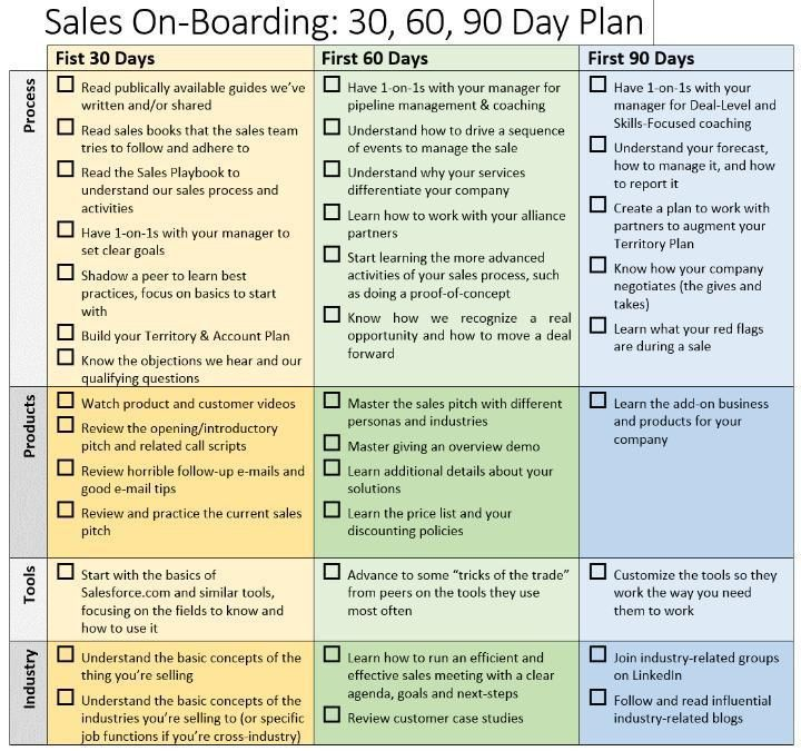 Best 25+ Sales strategy ideas on Pinterest | Sales and marketing ...
