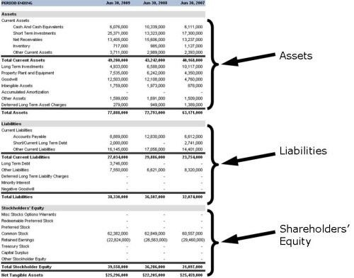Income statement and balance sheet template partnership example personal financial statements show you the money invest safely pronofoot35fo Image collections