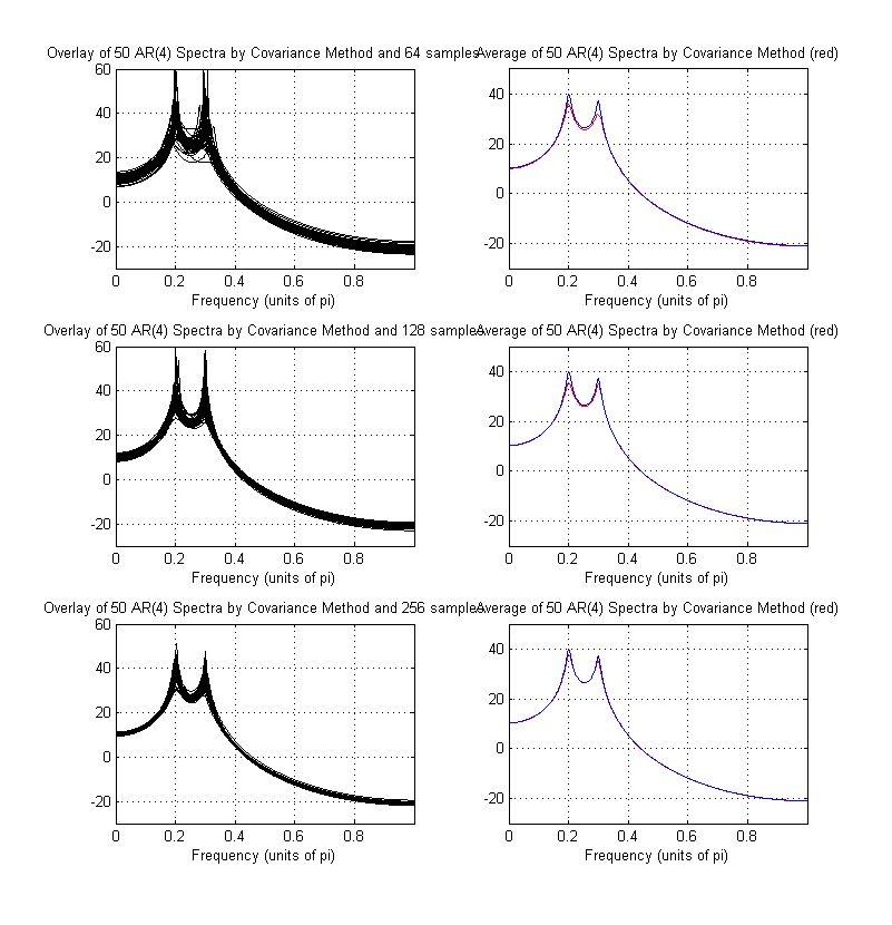 Example of par. 8.5.1. AR Spectrum Estimation Using Parametric ...