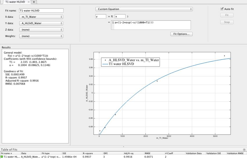 example of water data fitting with MATLAB-cftool using f1 function ...