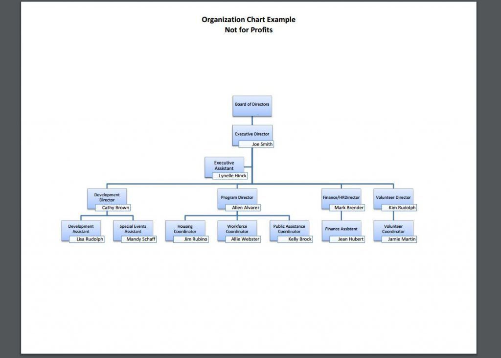 10 Organizational Chart Template Examples | Templates Assistant