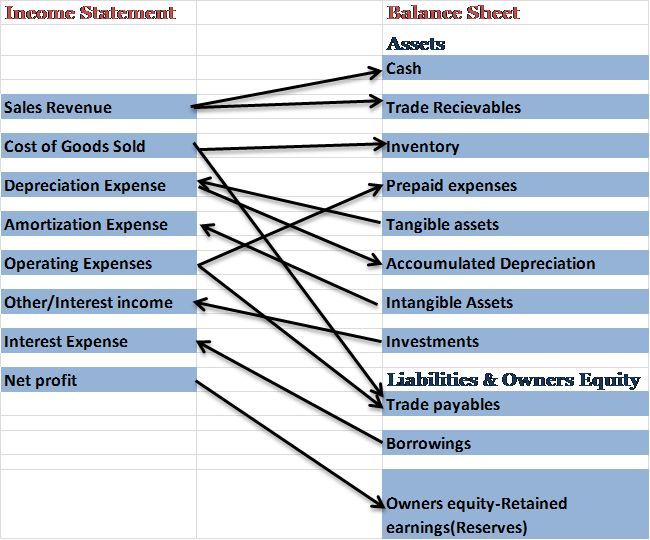 Understanding Income Statement | Investing Mantras