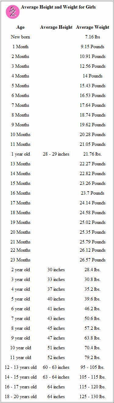 Best 20+ Baby boy weight chart ideas on Pinterest   Baby girl ...