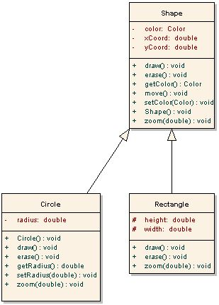 java - How is abstract class different from concrete class ...