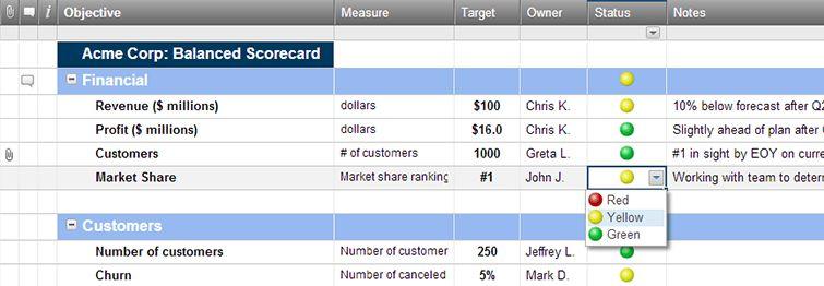 Balanced Scorecard Dashboard Template | Smartsheet
