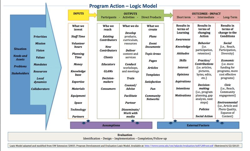 Learning and Evaluation/Archive/Share Space/Overview Logic Model ...