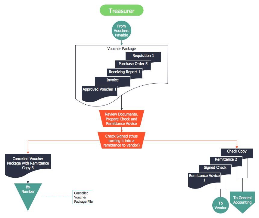 Purchase Process Flow Chart | Accounting Flowchart: Purchasing ...