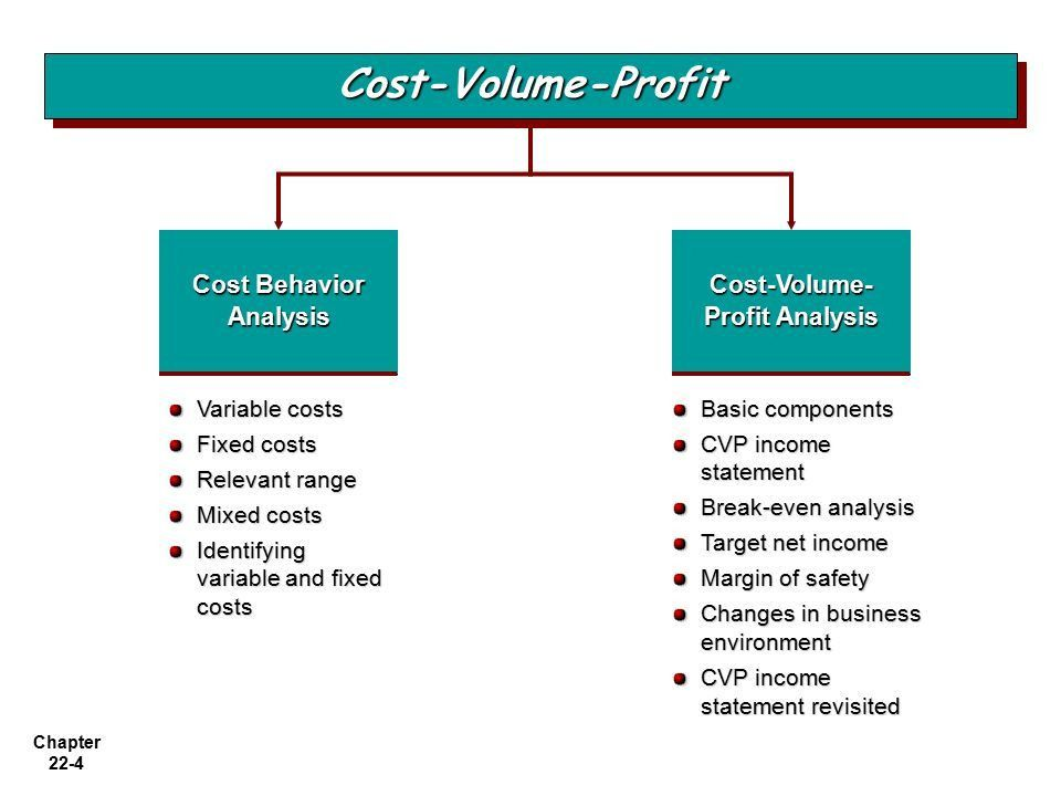 Chapter 22-1 Chapter 22 Cost-Volume-Profit Accounting Principles ...