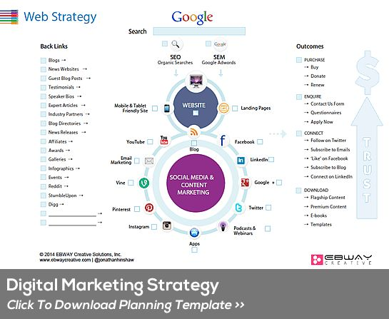 Digital Marketing Strategic Planning Template | EBWAY Creative