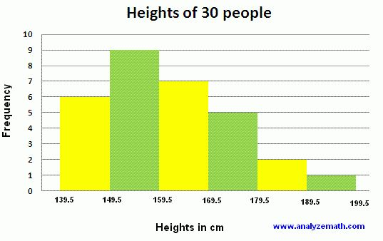 Reading Histograms - Examples With Solutions