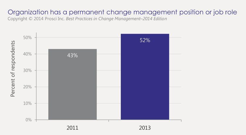 Writing A Change Management Job Description | Prosci