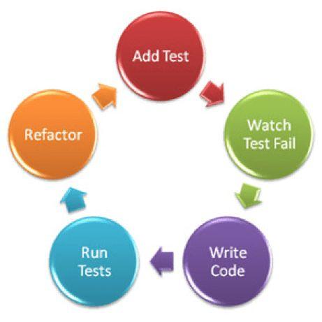 Test Driven Development of Infrastructure Code – Unif.io