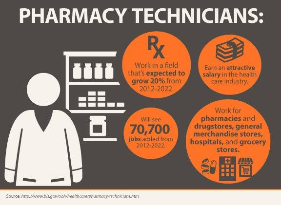 Pharmacy Technician Schools in NJ & PA-Pennco Tech