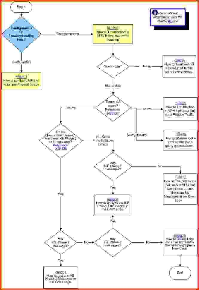 Decision Tree Template.jpg 1.jpg - Sponsorship letter