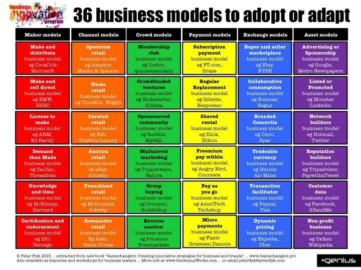 270 best Business Model & Strategy images on Pinterest | Business ...