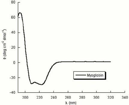 Example of protein CD spectra: Myoglobin (1 microMolar) in MilliQ ...