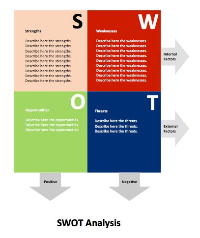 SWOT Analysis Diagram | Microsoft Word Templates