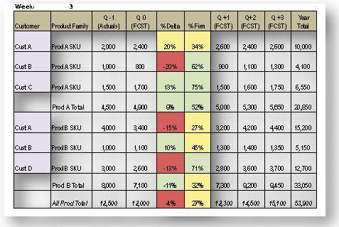 Major Accounts Selling: Revenue Forecasting