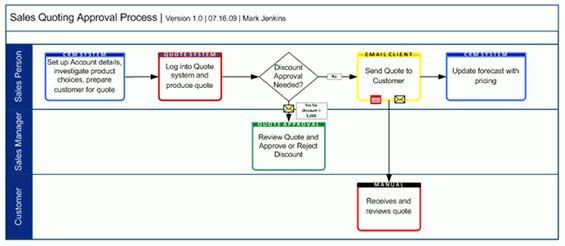 Business Analyst   Reinventing the Swim Lane Diagram. Part 1