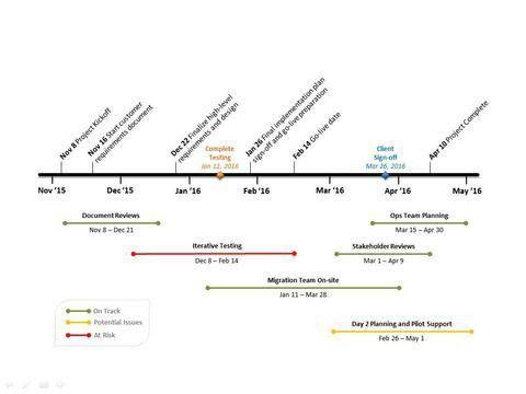 Gantt Chart PowerPoint Timeline Templates – Ganttopia